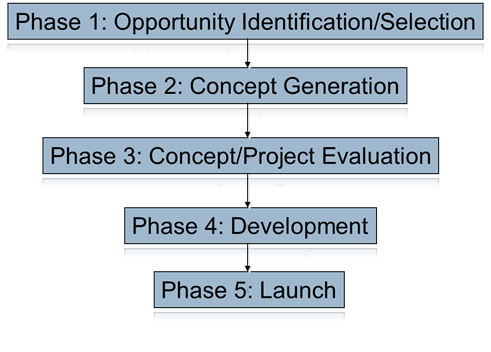 newproductdevelopment